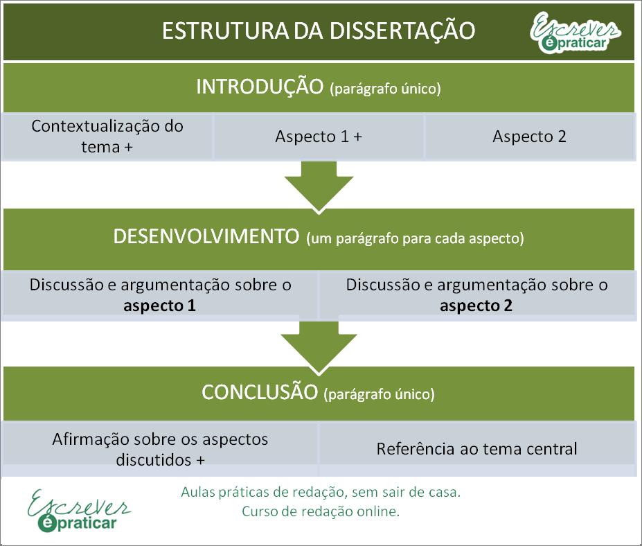 Estrutura da dissertação